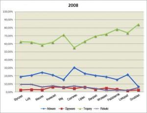 pr6_wykres_wzrost_zagrozen_w_2008