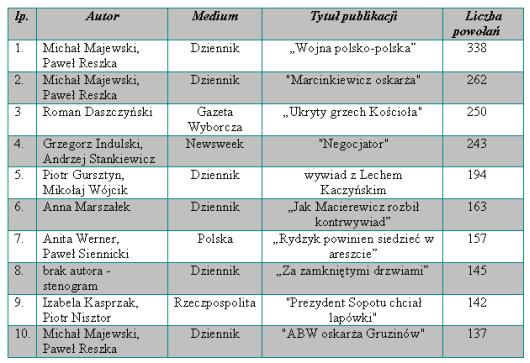 Tabela 1. Najczęściej cytowane publikacje w 2008 roku