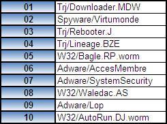 pr43_panda-security_najpopularniejsze-odmiany-zlosliwego-oprogramowania