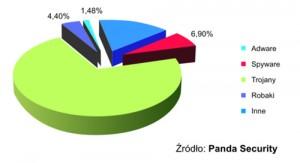 pr43_panda_security_nowe-zlosliwe-oprogramowanie-wykryte-w-ii-kwartale-br