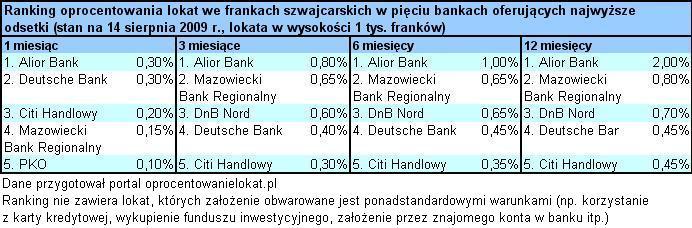 09_08_18_oprocentowanie lokat we frankach szwajcarskich_tabela VI