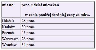3 Aleksandra Szarek, Bernard Waszczyk, Emil Szweda, Home Broker, Open Finance