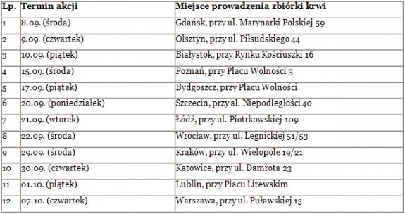 1 Mateusz J. Kuczabski, Narodowe Centrum Krwi, PKO Bank Polski, Zbigniew Jagiełło
