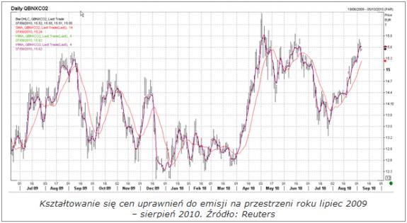 2 CERs, Climate Exchange, CO2, EUAs, IETA Komisja Europejska, Międzynarodowa Giełda Klimatyczna
