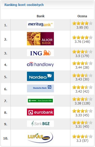 Kolejna odsłona serwisu o bankach OcenBank.pl   nowy wygląd, mniej spamu, więcej treści