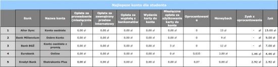 1 Alior Sync, Comperia.pl, Marta Ośko, Najlepsze Konto dla Studenta