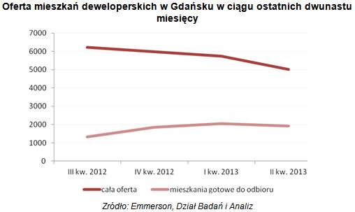 oferta mieszkan deweloperskich gdansk