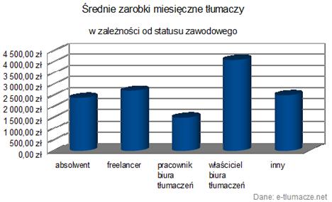 srednie zarobki miesieczne tlumaczy