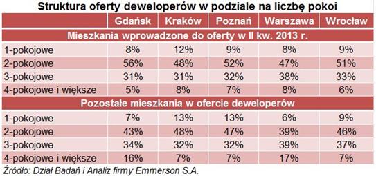 struktura oferty deweloperow